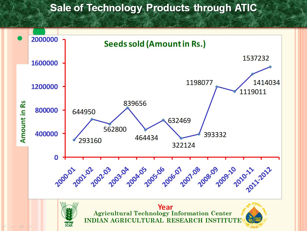 Sale of Technology Products through ATIC